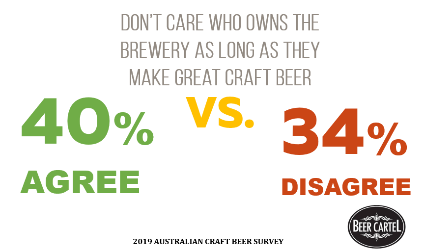 Attitudes to Craft Beer