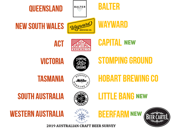 Australia's Favourite Brewery Venue by State