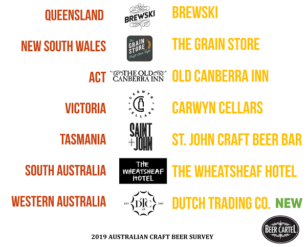 Australia's Favourite Craft Beer Bar/Pub by State