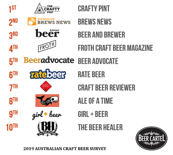 2019 Australia's Favourite Craft Beer News/Blogs
