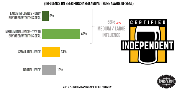 Impact of an Australian Independent Brewers Seal