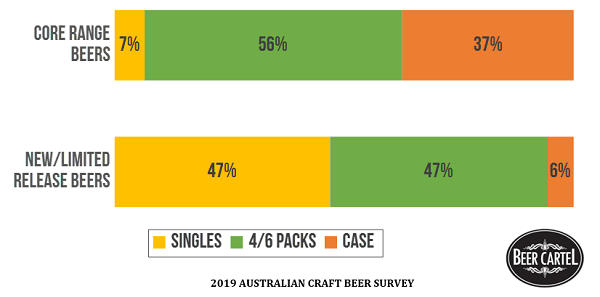 Most Purchased Packaging Format by Beer Type