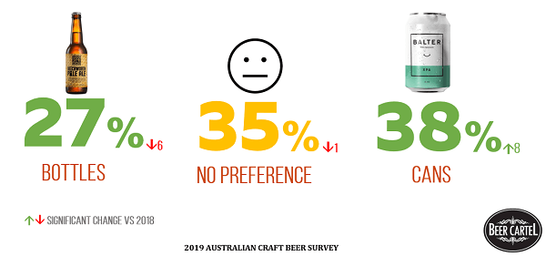 Preference for Cans vs Bottles