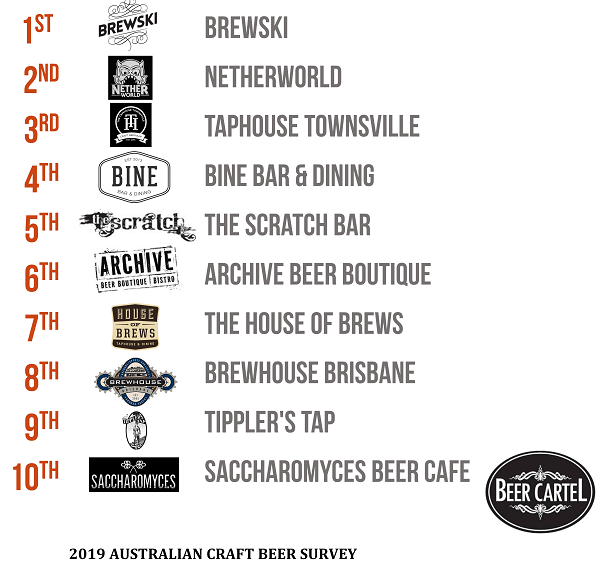 2019 Queensland's Favourite Craft Beer Bar & Pub