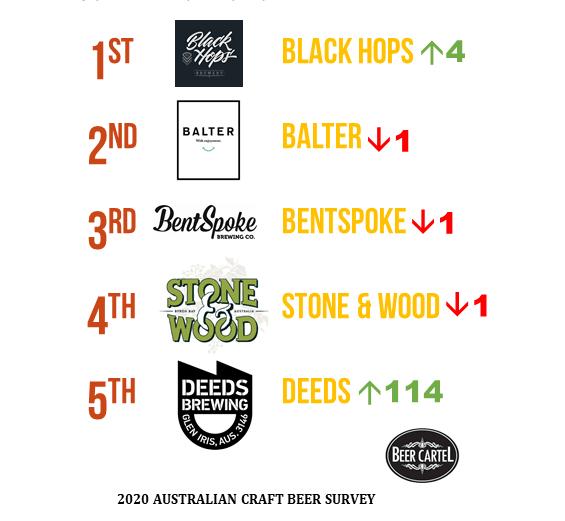 2020 Australia's Best Craft Brewery