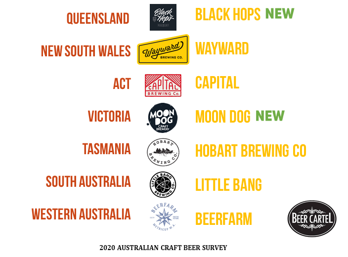 2020 Australia's Best Brewery Venue by State