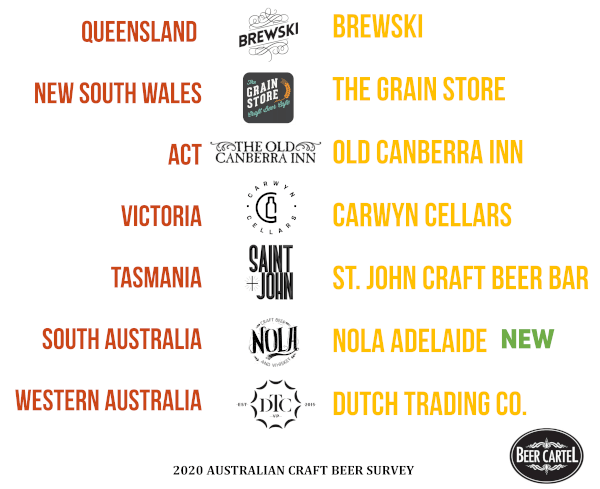 Australia's Favourite Craft Beer Bar/Pub (by State)