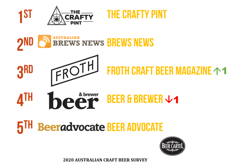 2020 Australia's Favourite Craft Beer News/Blogs