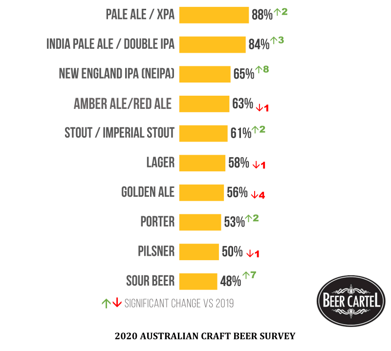 2020 Australia's Most Consumed Beer Styles