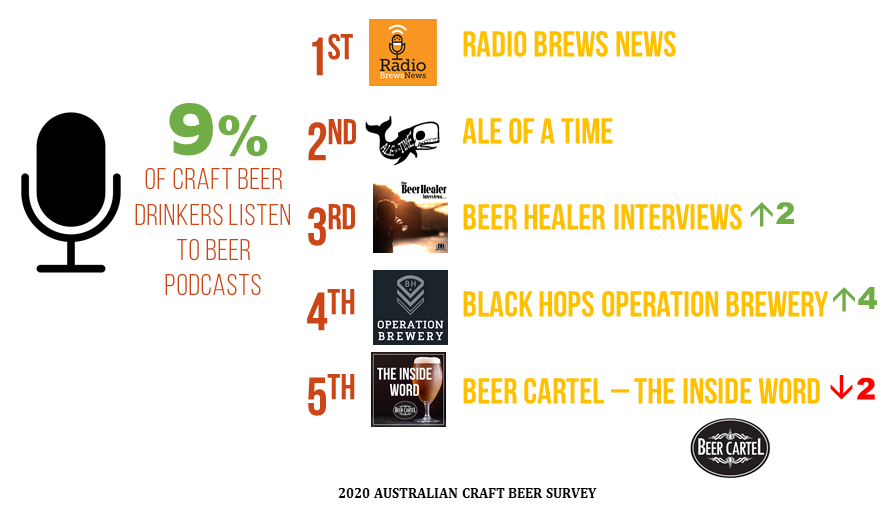2020 Australia's Favourite Beer Podcast