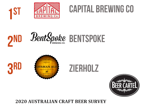 ACT's Favourite Craft Brewery Venue
