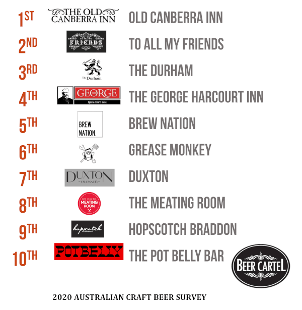 ACT's Favourite Craft Beer Bar/Pub