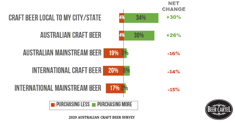 Changes To Types Of Beer Purchased Since COVID-19 Began