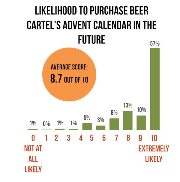 2020 Beer Advent Calendar Survey Results Winner Beer Cartel