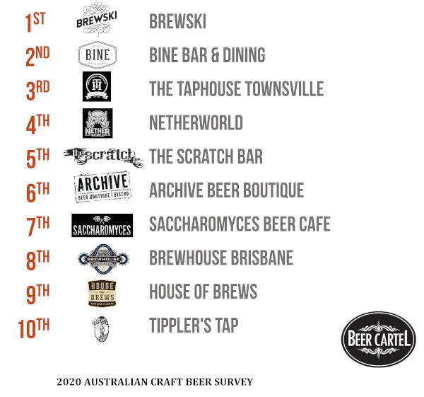 Queensland's Favourite Craft Beer Bar/Pub