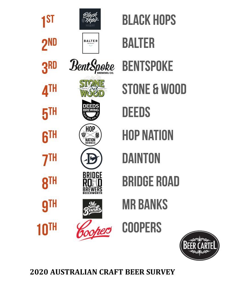 Australia's Best Craft Brewery 2020 - Top 10